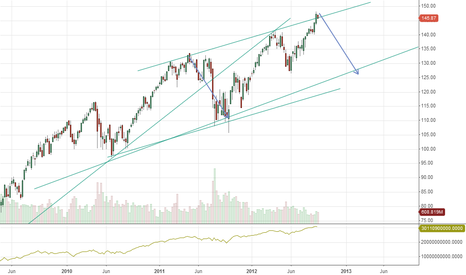 SPY: Time to short the market $SPY