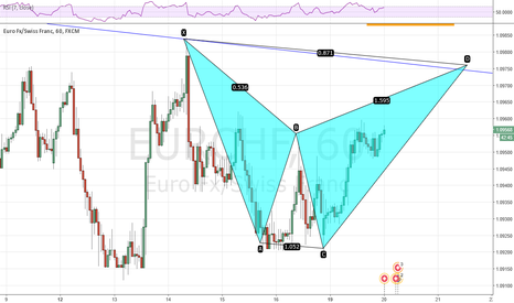 EURCHF: A few reasons to short EURCHF this week