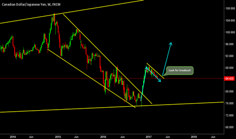 CADJPY: Flag is under-formation. Wait for the Breakout!