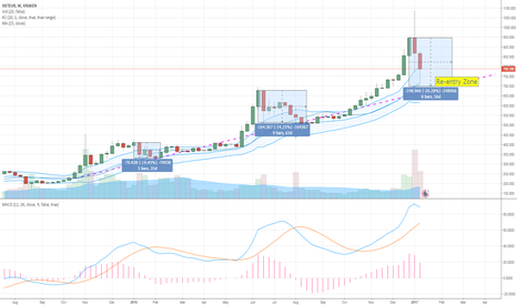 XBTEUR: BTC re-entry timing!