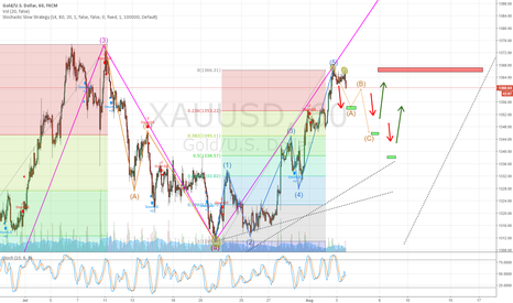 XAUUSD: gold shorting