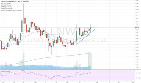 LLNW: LLNW Ascending Triangle