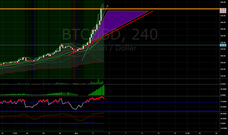 BTCUSD: Running Out of Steam?