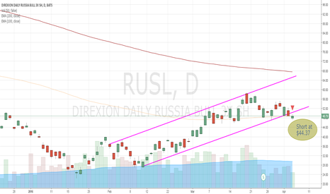RUSL: Oil could take RUSL down