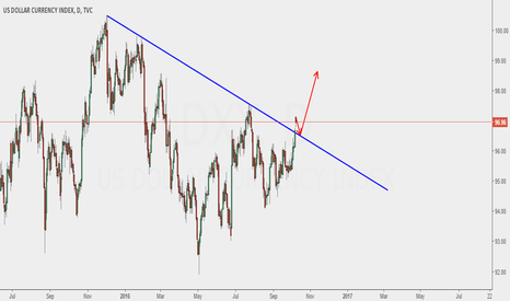 DXY: possible for dollar