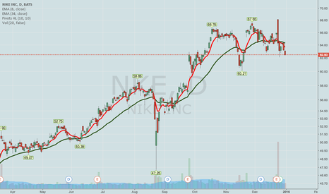 NKE: NKE -- POST SPLIT/EARNINGS PREMIUM SELLING PLAY