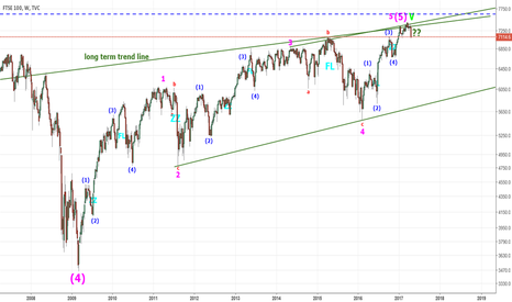 UKX: FTSE - Long term chart revisited.