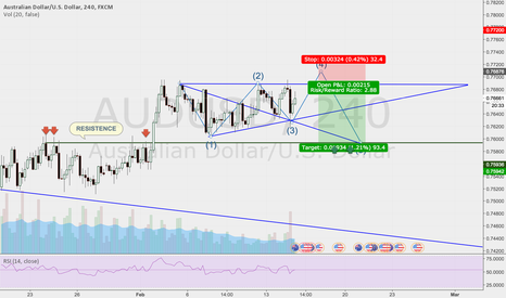 AUDUSD: ASCENDING TRIANGLE - WOLFE WAVE CONFLUENCE