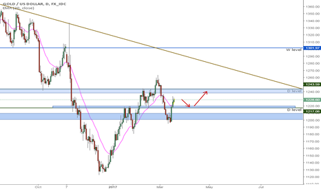 XAUUSD: Possible long on XAUUSD