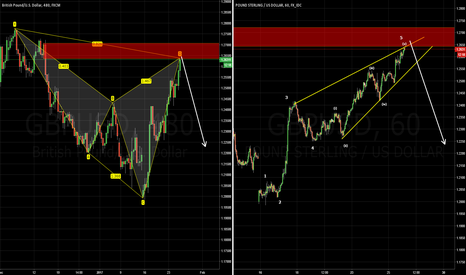 GBPUSD: GBPUSD Bearish Cypher + 5th Wave Extension