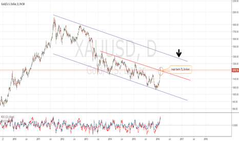 XAUUSD: GOLD may rise as far as 1350 before resuming it's downtrend