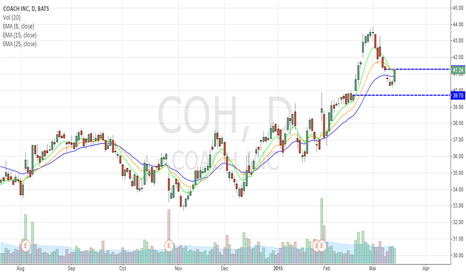 COH: COACH TRENDING UP