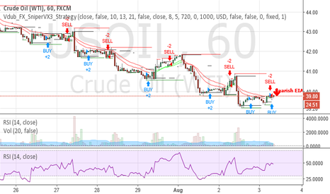 USOIL: 2016.08.03 Bearish Call on EIA