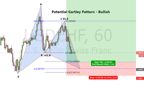 USDCHF: Potential Gaetley Pattern - Bullish on USD/CHF 1H