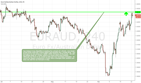 EURAUD: EURAUD Could See A Move Higher Soon
