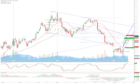 UPL: UPL - Short into 3 layers of resistance.