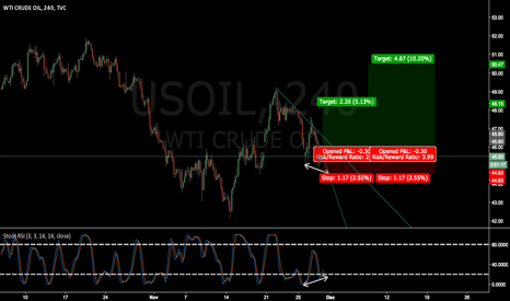 USOIL: USOIL wait for breakout and confirmation (OPEC meetings)