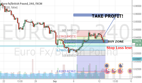 EURGBP: Buy EurGbp based off of Fib level Plus support confluence