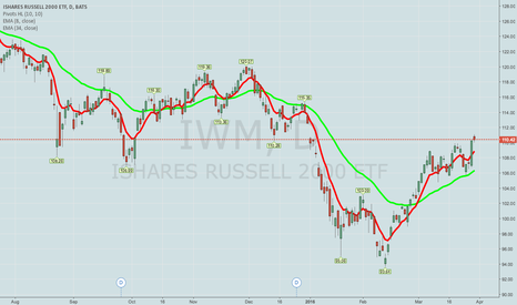 IWM: COVERING IWM POOR MAN'S COVERED CALL/PWCC CRITIQUE
