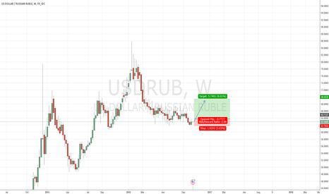 USDRUB: USD/RUB LONG