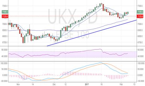 UKX: FTSE 100 eyes daily close above 7200