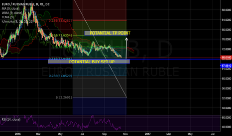 EURRUB: EURRUB EUR RUSSIAN RUBLE ----- DRAGHI MAYBE WILL EFFECT POSITIVE