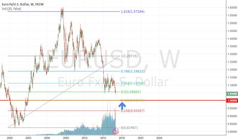 EURUSD: EURUSD is heading to 1.0