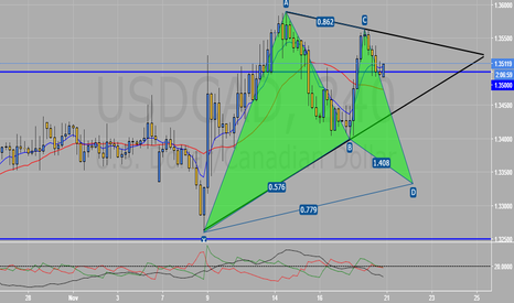 USDCAD: Potential Bullish Gartley (USDCAD)