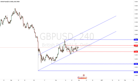 GBPUSD: Pound to Dollar forecast 1H to Daily
