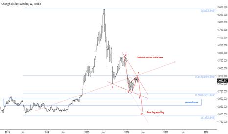 XGY0: Rising wedge broke, possible bullish wolfe wave