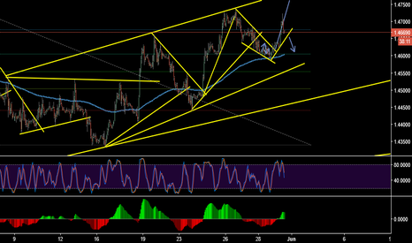 GBPUSD: check this chart and make your move