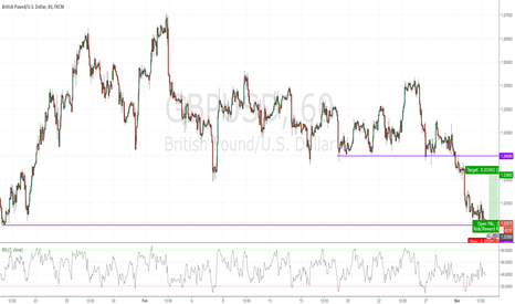GBPUSD: GBPUSD at key support level