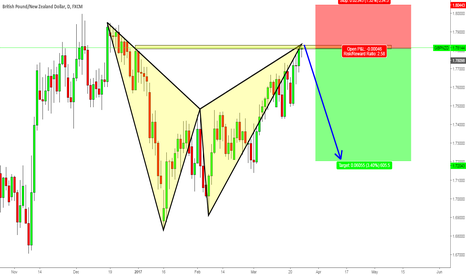 GBPNZD: GBPNZD Short opportunity