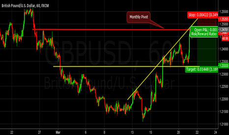 GBPUSD: Leaving a Monthly Pivot...