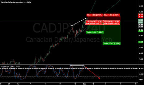 CADJPY: CADJPY wait for breakout and confirmation