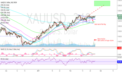 XAUUSD: GOLD - Double top's worth