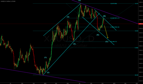 XAUUSD: Possible current wave structure