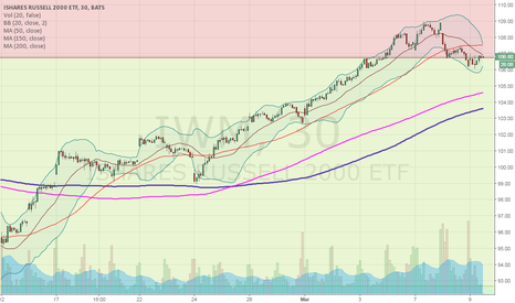 IWM: short into lunch float over fib line