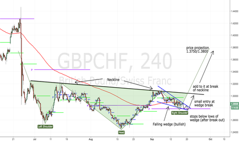 GBPCHF: Wedge and head and shoulders, this might be ready to ROCK!