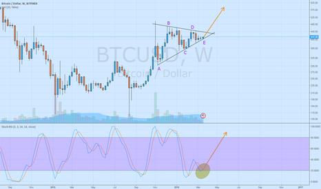 BTCUSD: Bitcoin is ready to go up