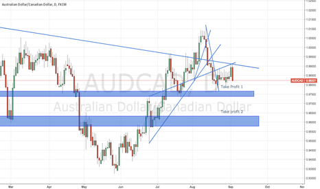 AUDCAD: short on the retrace