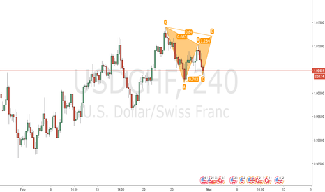 USDCHF: Projected Bearish Gartley