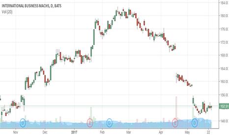 IBM: Aggressive Buy
