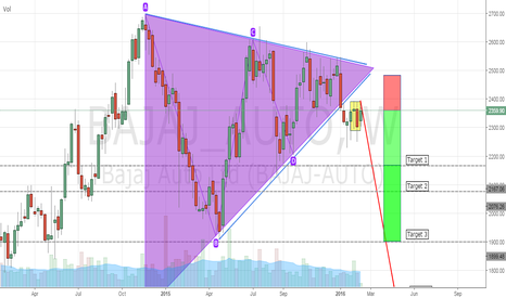 BAJAJ_AUTO: BAJAJ AUTO BREAKS FAIL