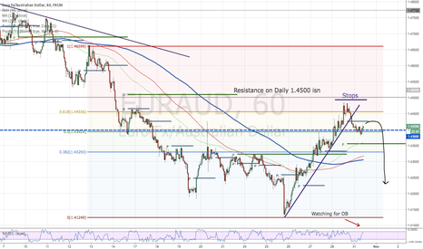 EURAUD: EURAUD-getting Short on this