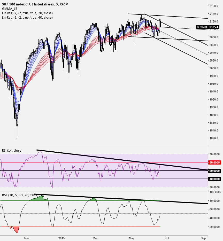 Technicals support the case for selling and shorting SPY + QQQ