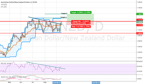AUDNZD: AUD/NZD Long on break of flag and resistance