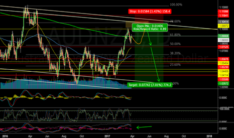 AUDNZD: AUDNZD - Wait for the Double Top At the Very Least
