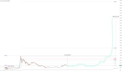 BTCUSD: Bitcoin 2016 Bull Fractal Marketcycle