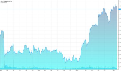 RSI: Rogers Sugar Inc (TSX:RSI) Stock Price